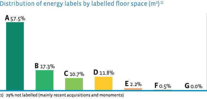 Distribution of energy labels